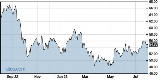 NHI 1-Year Chart