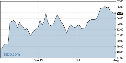 NHI 3-Month Chart