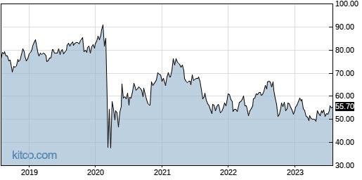 NHI 5-Year Chart