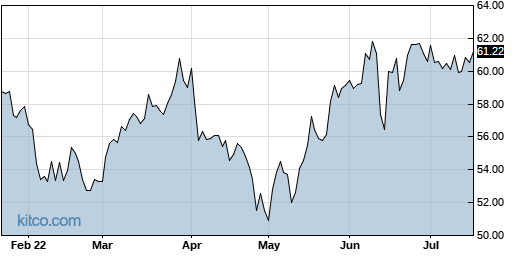 NHI 6-Month Chart