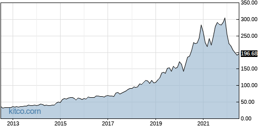 NICE 10-Year Chart