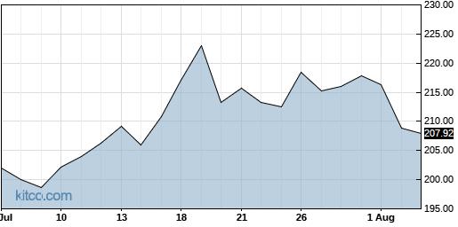 NICE 1-Month Chart