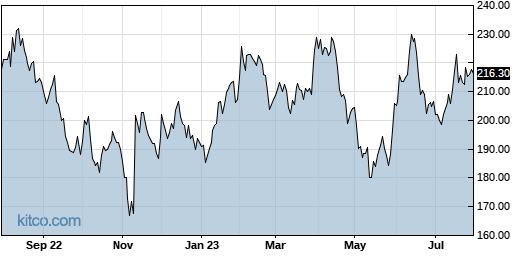 NICE 1-Year Chart