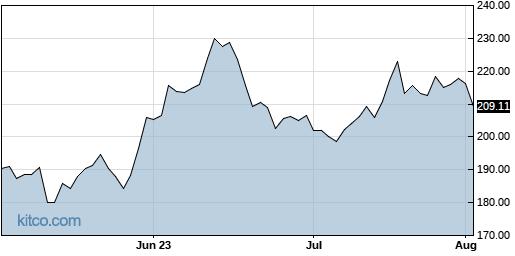 NICE 3-Month Chart