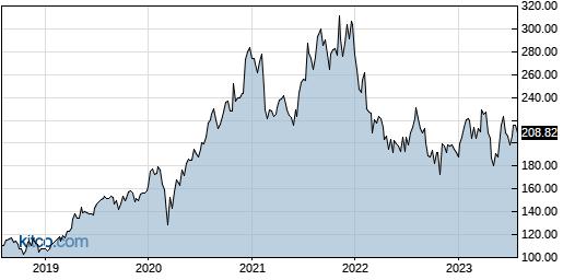 NICE 5-Year Chart