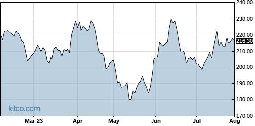 NICE 6-Month Chart