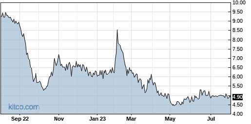 NICK 1-Year Chart