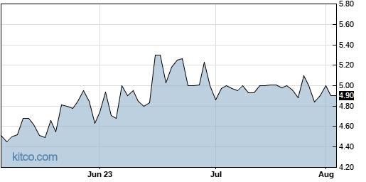 NICK 3-Month Chart