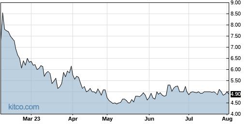 NICK 6-Month Chart