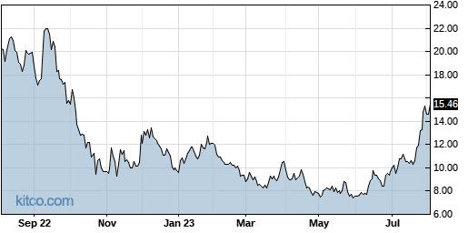 NIO 1-Year Chart