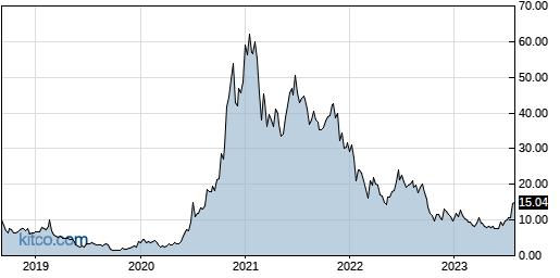 NIO 5-Year Chart