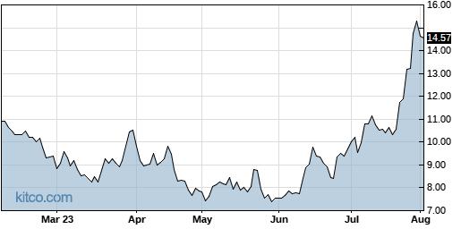 NIO 6-Month Chart