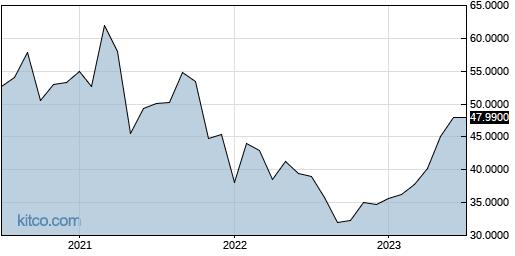 NIPNF 10-Year Chart