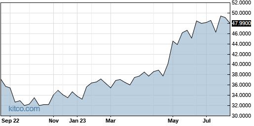 NIPNF 1-Year Chart
