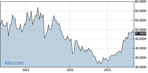 NIPNF 5-Year Chart