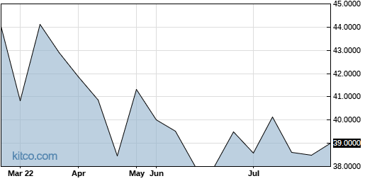 NIPNF 6-Month Chart