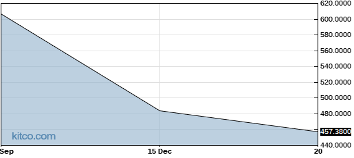 NIPOF 1-Year Chart