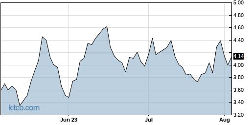 NIU 3-Month Chart