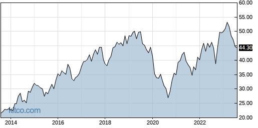 NJR 10-Year Chart