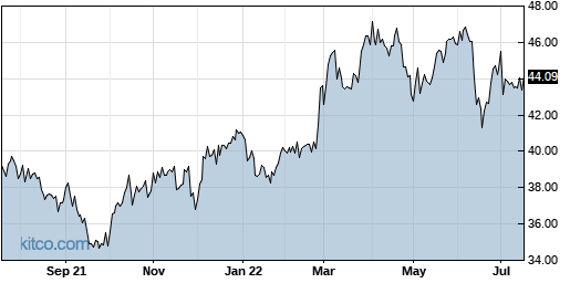 NJR 1-Year Chart