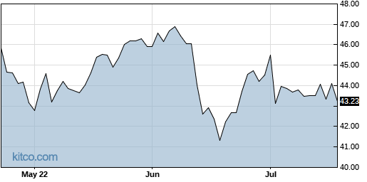 NJR 3-Month Chart