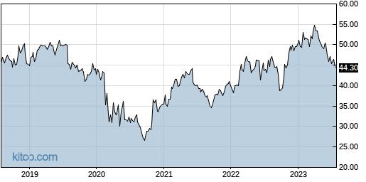 NJR 5-Year Chart
