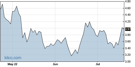 NKTR 3-Month Chart