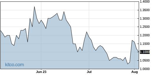 NLS 3-Month Chart