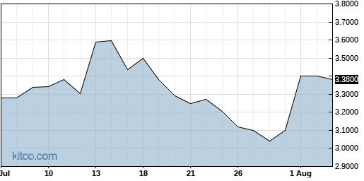 NLST 1-Month Chart