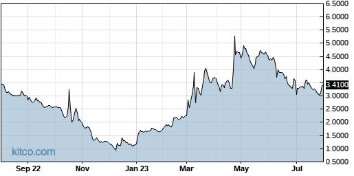 NLST 1-Year Chart