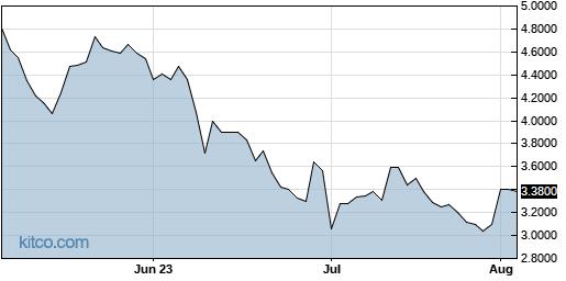 NLST 3-Month Chart