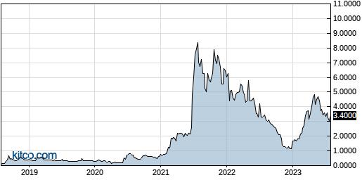 NLST 5-Year Chart