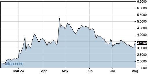 NLST 6-Month Chart