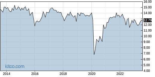 NMFC 10-Year Chart