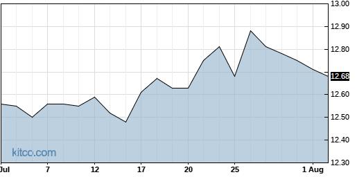 NMFC 1-Month Chart