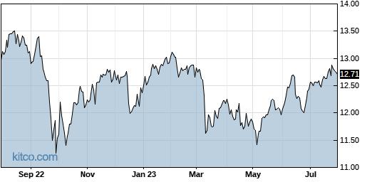 NMFC 1-Year Chart