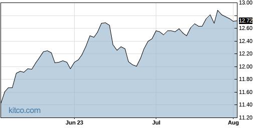 NMFC 3-Month Chart