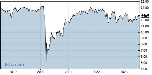 NMFC 5-Year Chart