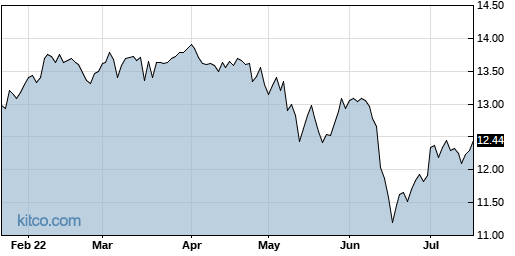 NMFC 6-Month Chart