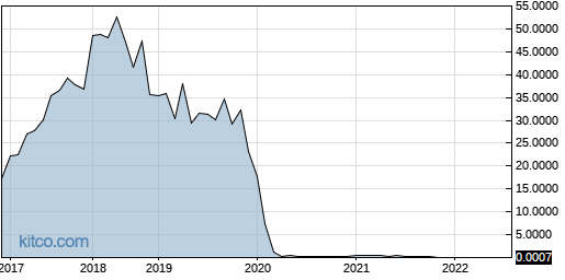 NMHLY 10-Year Chart