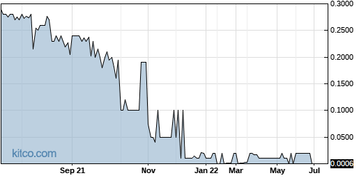 NMHLY 1-Year Chart