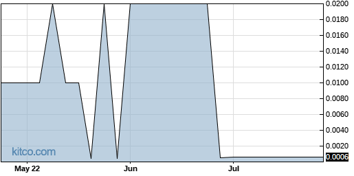 NMHLY 3-Month Chart