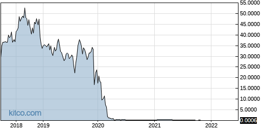 NMHLY 5-Year Chart