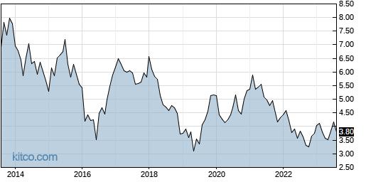 NMR 10-Year Chart