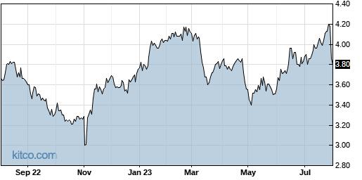 NMR 1-Year Chart