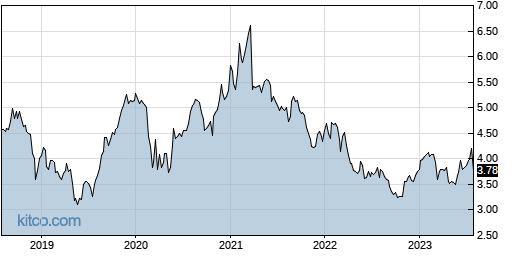 NMR 5-Year Chart