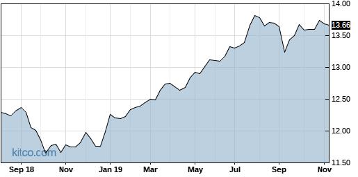 NNC 5-Year Chart