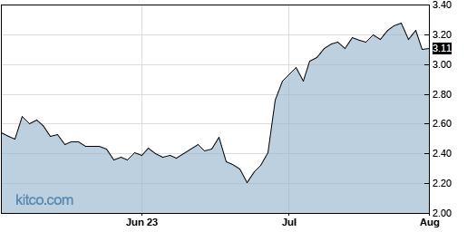 NNDM 3-Month Chart