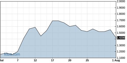 NNVC 1-Month Chart