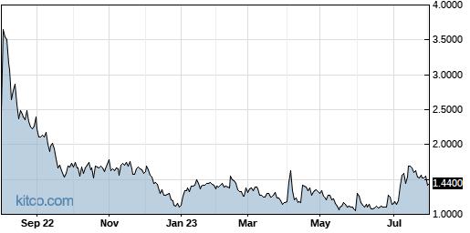 NNVC 1-Year Chart